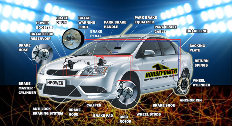 Horsepower Brakes Car Diagram